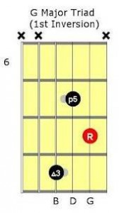 g major inversion for guitar lessons in worcester ma