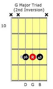 g major inversion number 2 for guitar lessons